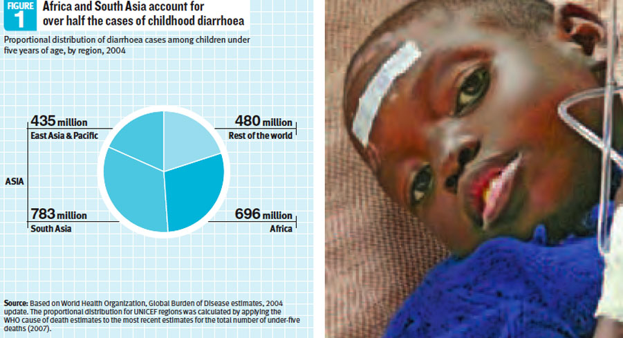 Figure 1 - Africa and South Asia account for over half the cases of childhood diarrhoea